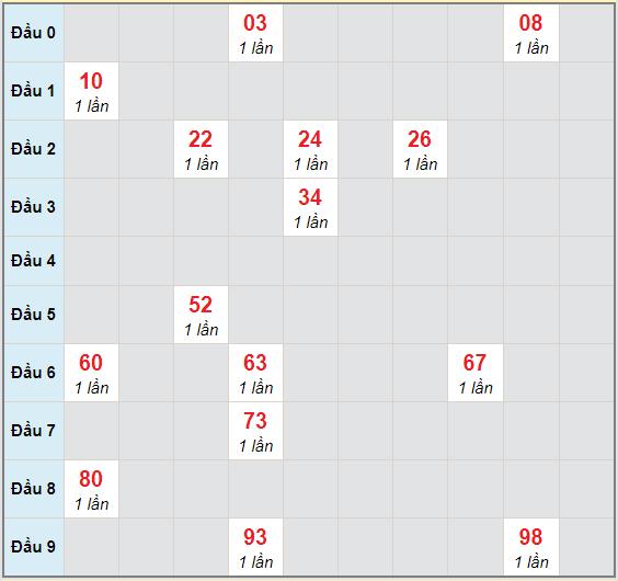 Bạch thủ rơi 3 ngày lô XSTTH 30/11/2020