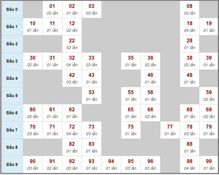 Cầu động chạy liên tục trong 3 ngày đến 2/12
