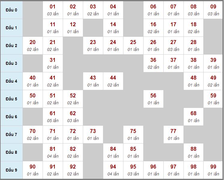 Cầu động chạy liên tục trong 3 ngày đến 1/12