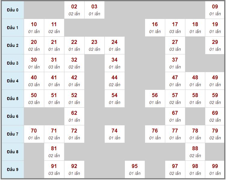 Cầu động chạy liên tục trong 3 ngày trở lênđến 26/11