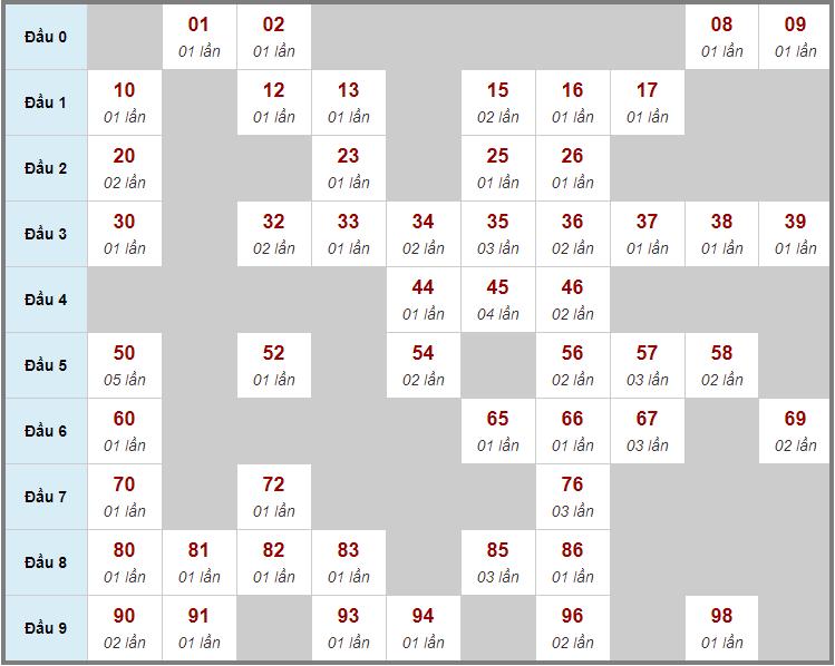 Cầu động chạy liên tục trong 3 ngày đến 29/11
