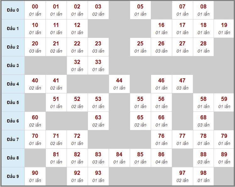 Cầu động chạy liên tục trong 3 ngày trở lênđến 3/12