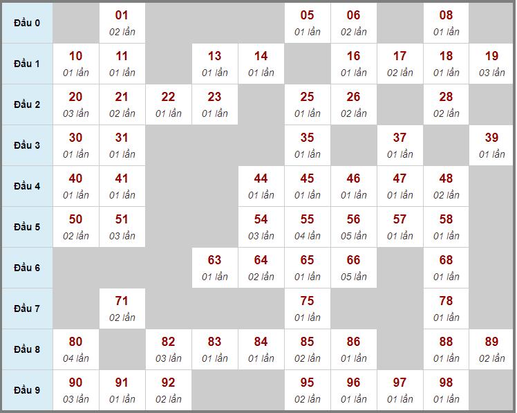 Cầu động chạy liên tục trong 3 ngày đến 30/11