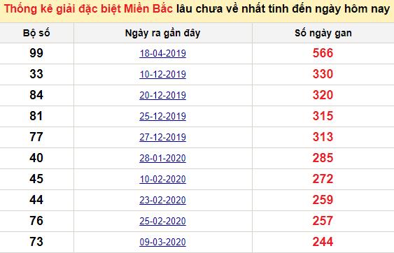 Bảngbạch thủ MB lâu chưa về đến ngày 1/12/2020