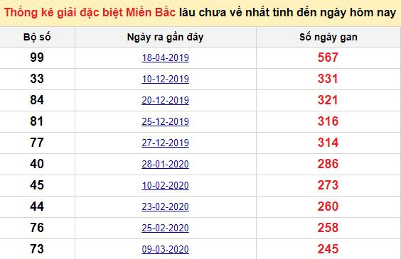 Bảngbạch thủMB lâu về nhất tính đến 2/12/2020