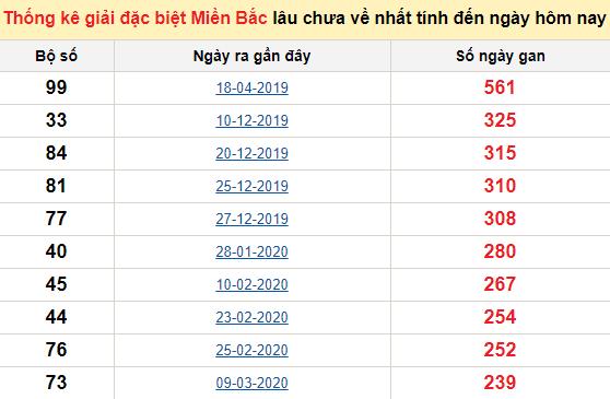Bảng bạch thủmiền Bắc lâu về nhất tính đến 26/11/2020