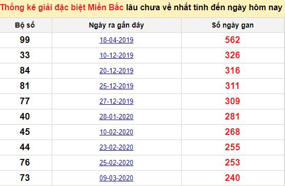 Bảngkê bạch thủtô miền Bắc lâu về nhất tính đến 27/11/2020