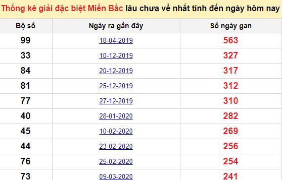 Bảng bạch thủ MB lâu về tính đến 28/11/2020