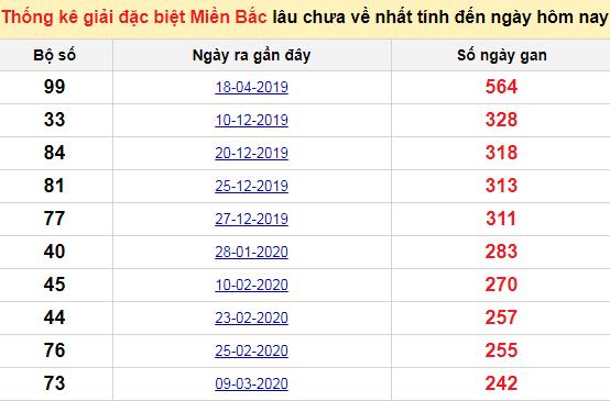 Bảng bạch thủMB lâu chưa về tính đến 29/11/2020