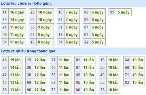 Bảng tần suất lô tôMB ngày29/11/2020