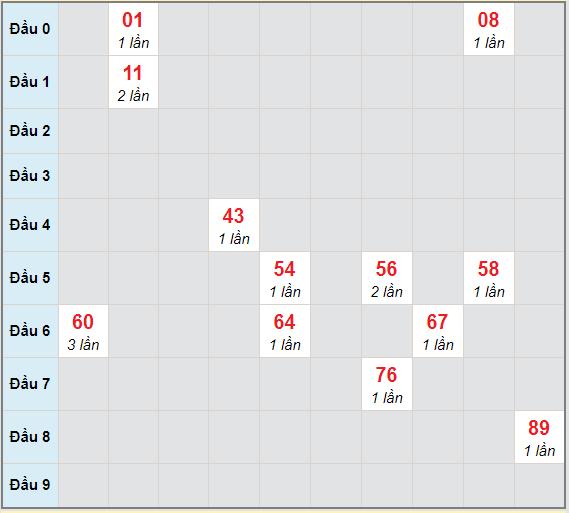 Bạch thủ rơi 3 ngày lô XSAG 24/12/2020