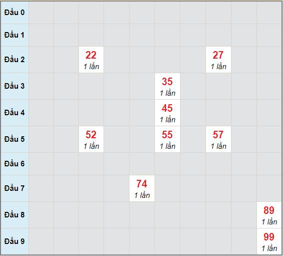Bạch thủ rơi 3 ngày lô XSBD 1/1/2021