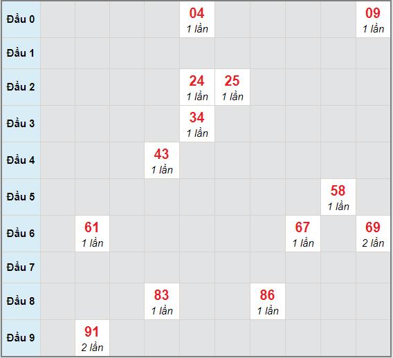 Bạch thủ rơi 3 ngày lô XSBD 25/12/2020