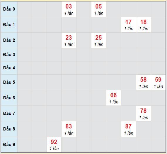 Bạch thủ rơi 3 ngày lô XSBDI 24/12/2020