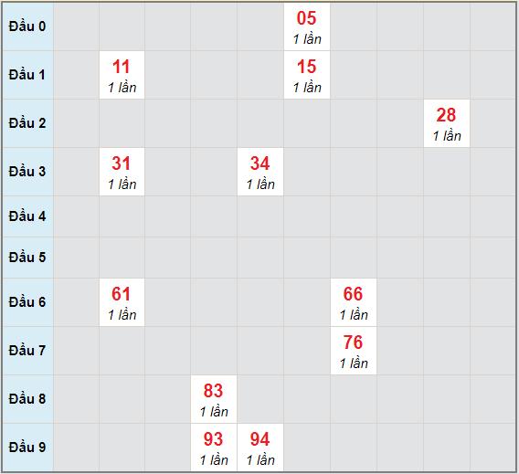Bạch thủ rơi 3 ngày lô XSBDI 31/12/2020