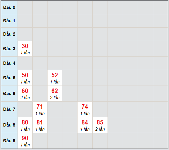 Bạch thủ rơi 3 ngày lô XSBL 8/12/2020