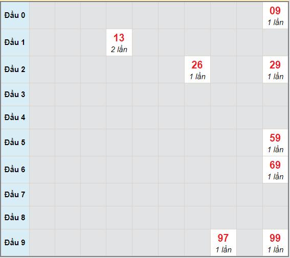 Bạch thủ rơi 3 ngày lô XSBP 19/12/2020