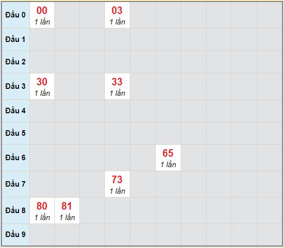 Bạch thủ rơi 3 ngày lô XSBT 8/12/2020