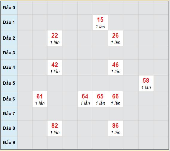 Bạch thủ rơi 3 ngày lô XSBTH 24/12/2020