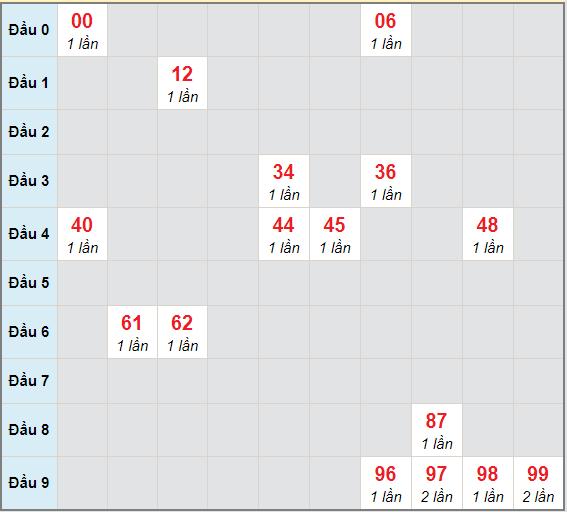 Bạch thủ rơi 3 ngày lô XSCM 20/12/2020
