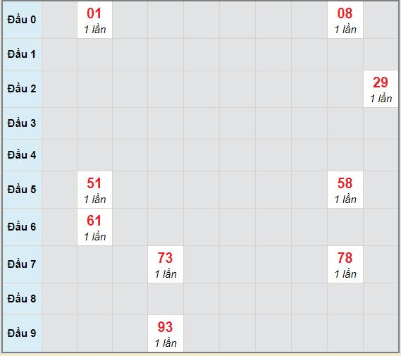 Bạch thủ rơi 3 ngày lô XSCM 7/12/2020