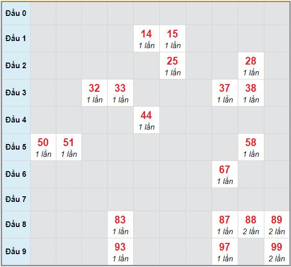 Bạch thủ rơi 3 ngày lô XSCT 23/12/2020