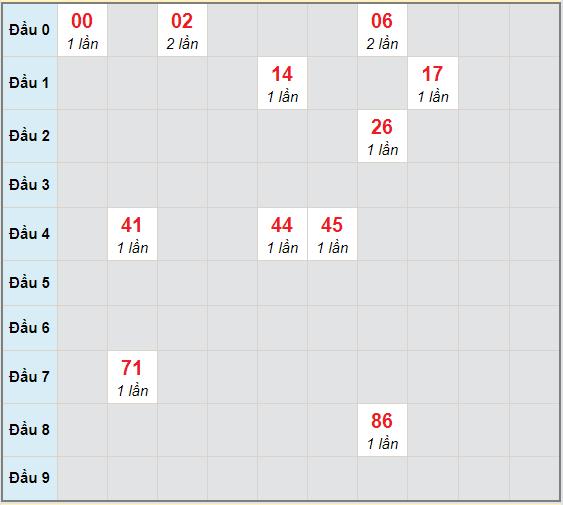 Bạch thủ rơi 3 ngày lô XSDL 6/12/2020
