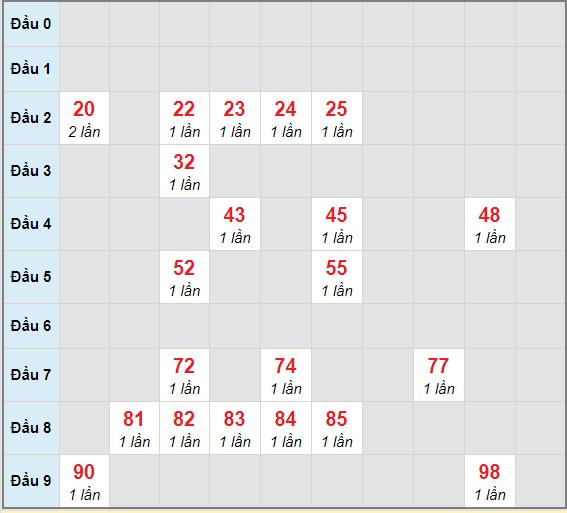 Bạch thủ rơi 3 ngày lô XSDLK 15/12/2020