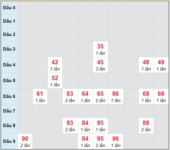 Bạch thủ rơi 3 ngày lô XSDNG 12/12/2020