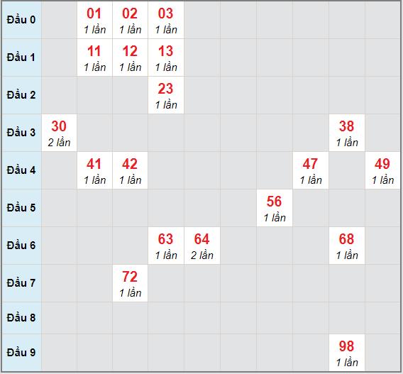 Bạch thủ rơi 3 ngày lô XSDNG 2/1/2021