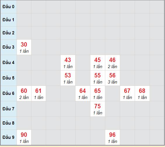 Bạch thủ rơi 3 ngày lô XSDNG 23/12/2020