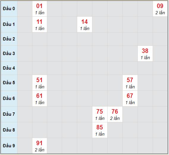 Bạch thủ rơi 3 ngày lô XSDNG 30/12/2020