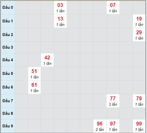 Bạch thủ rơi 3 ngày lô XSDNO 26/12/2020