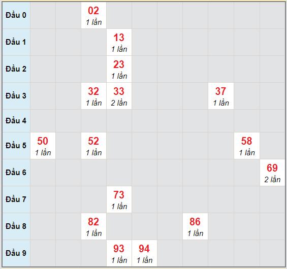 Bạch thủ rơi 3 ngày lô XSDNO 5/12/2020