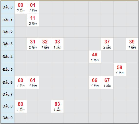 Bạch thủ rơi 3 ngày lô XSDNO 2/1/2021