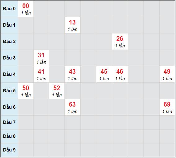 Bạch thủ rơi 3 ngày lô XSDT 14/12/2020