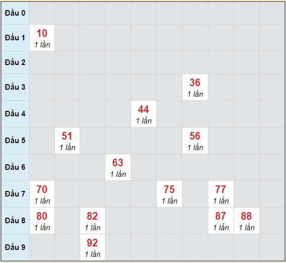 Bạch thủ rơi 3 ngày lô XSDT 7/12/2020