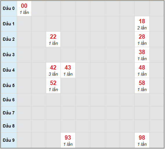 Bạch thủ rơi 3 ngày lô XSGL 18/12/2020