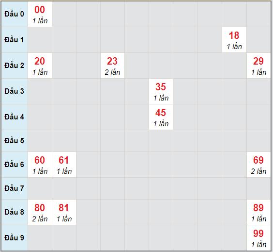 Bạch thủ rơi 3 ngày lô XSGL 4/12/2020