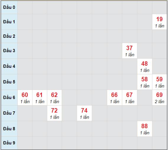 Bạch thủ rơi 3 ngày lô XSKG 27/12/2020