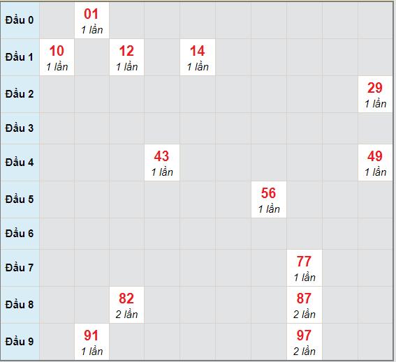Bạch thủ rơi 3 ngày lô XSKG 3/1/2021