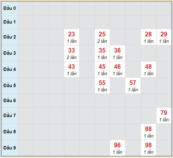 Bạch thủ rơi 3 ngày lô XSKG 6/12/2020