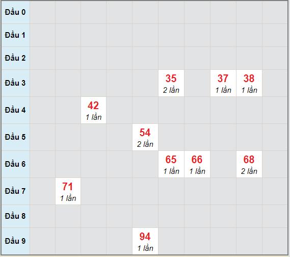 Bạch thủ rơi 3 ngày lô XSKH 27/12/2020