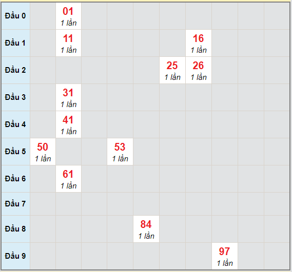 Bạch thủ rơi 3 ngày lô XSKH 3/1/2021