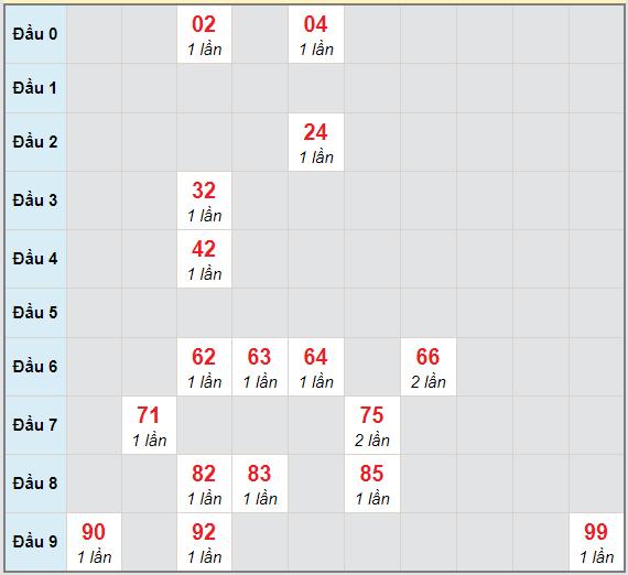 Bạch thủ rơi 3 ngày lô XSKH 6/12/2020