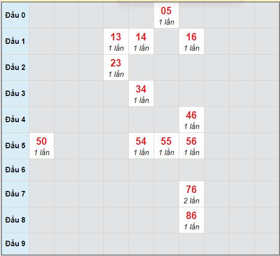 Bạch thủ rơi 3 ngày lô XSKH 9/12/2020
