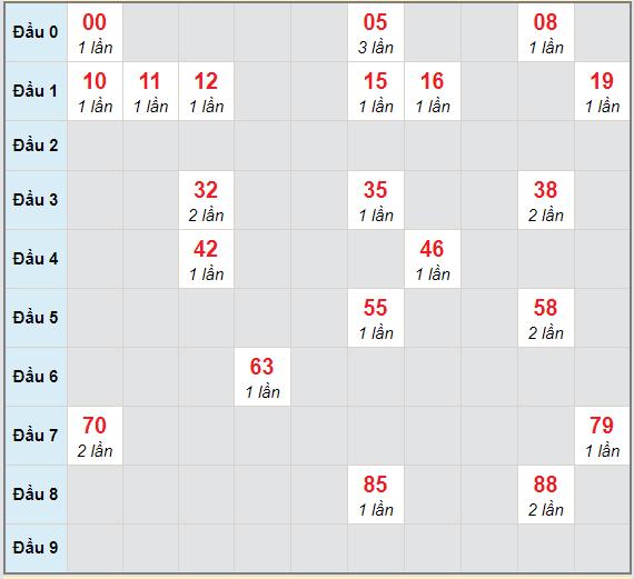 Bạch thủ rơi 3 ngày lô XS Kon Tum13/12/2020