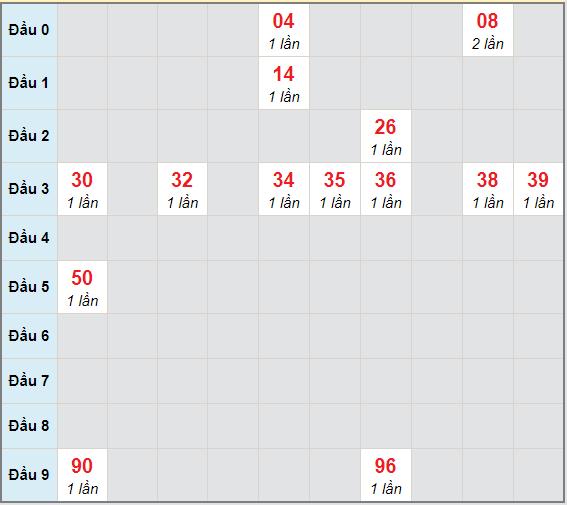 Bạch thủ rơi 3 ngày lô XS Kon Tum27/12/2020