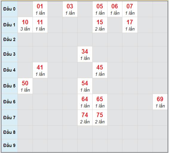 Bạch thủ rơi 3 ngày lô XS Kon Tum6/12/2020