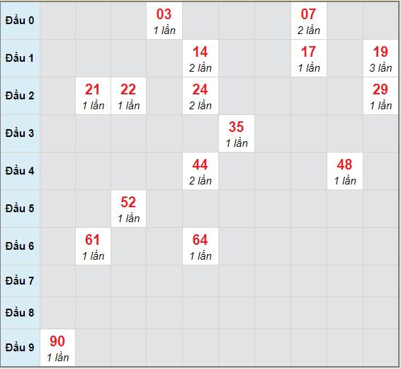 Bạch thủ rơi 3 ngày lô XS Kon Tum3/1/2021